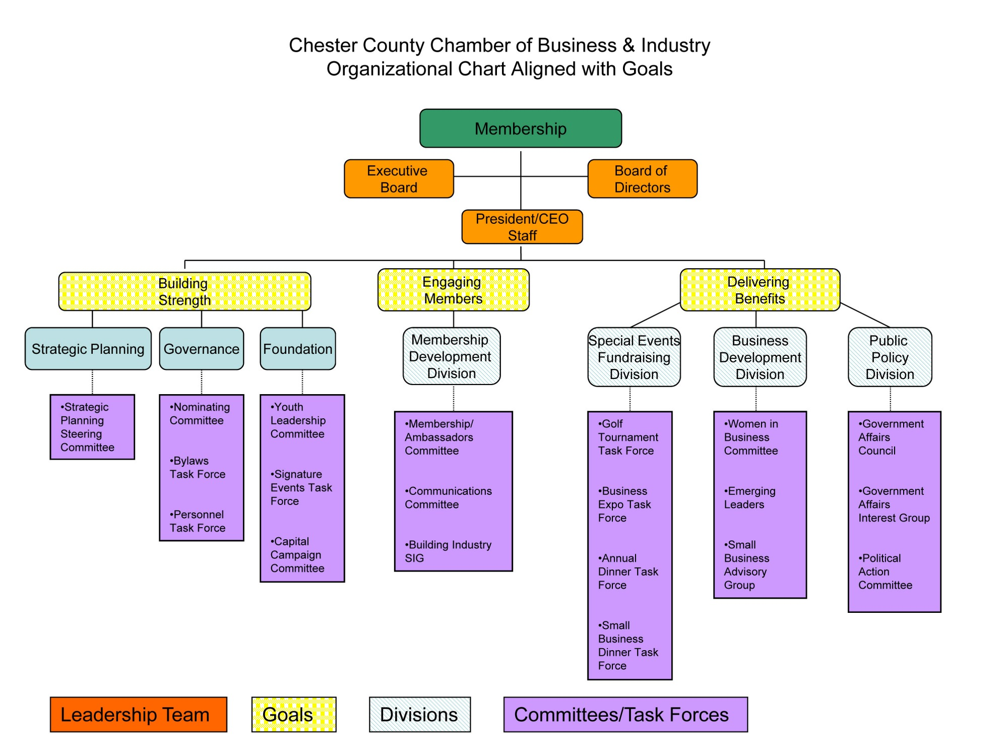 Download organizational chart